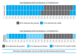 tarifas luz discriminacion horaria