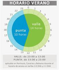 tarifas luz horario